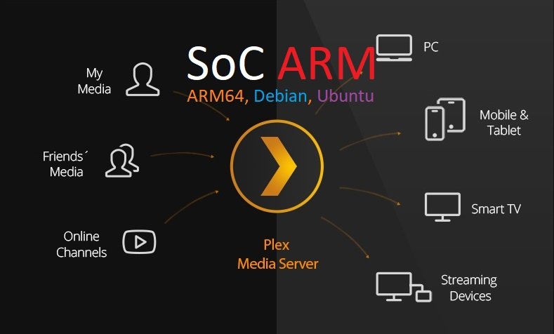 Install Plex Media Server ARM Ubuntu, Linux, Debian